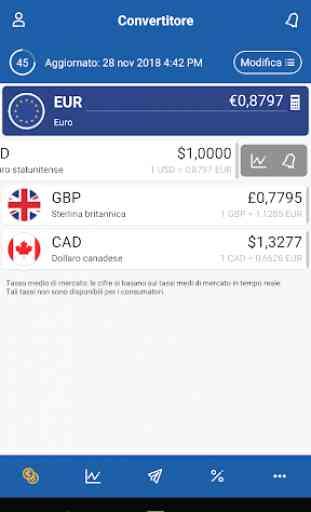 Trasferimenti di denaro e convertitore XE 2