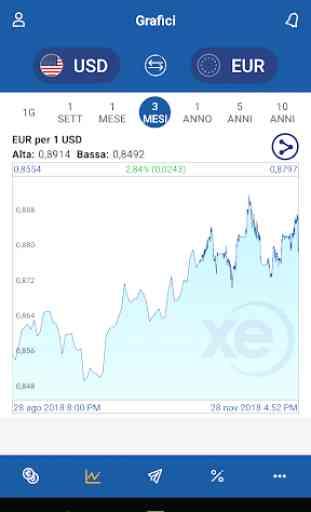 Trasferimenti di denaro e convertitore XE 3