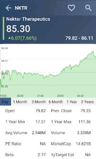 US Stock Market 2