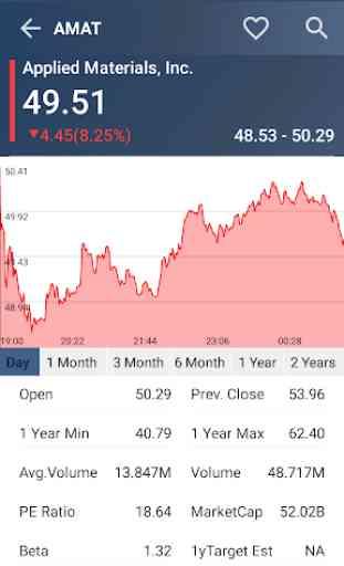 US Stock Market 4