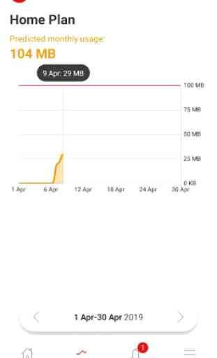 Vodafone Usage Manager 4